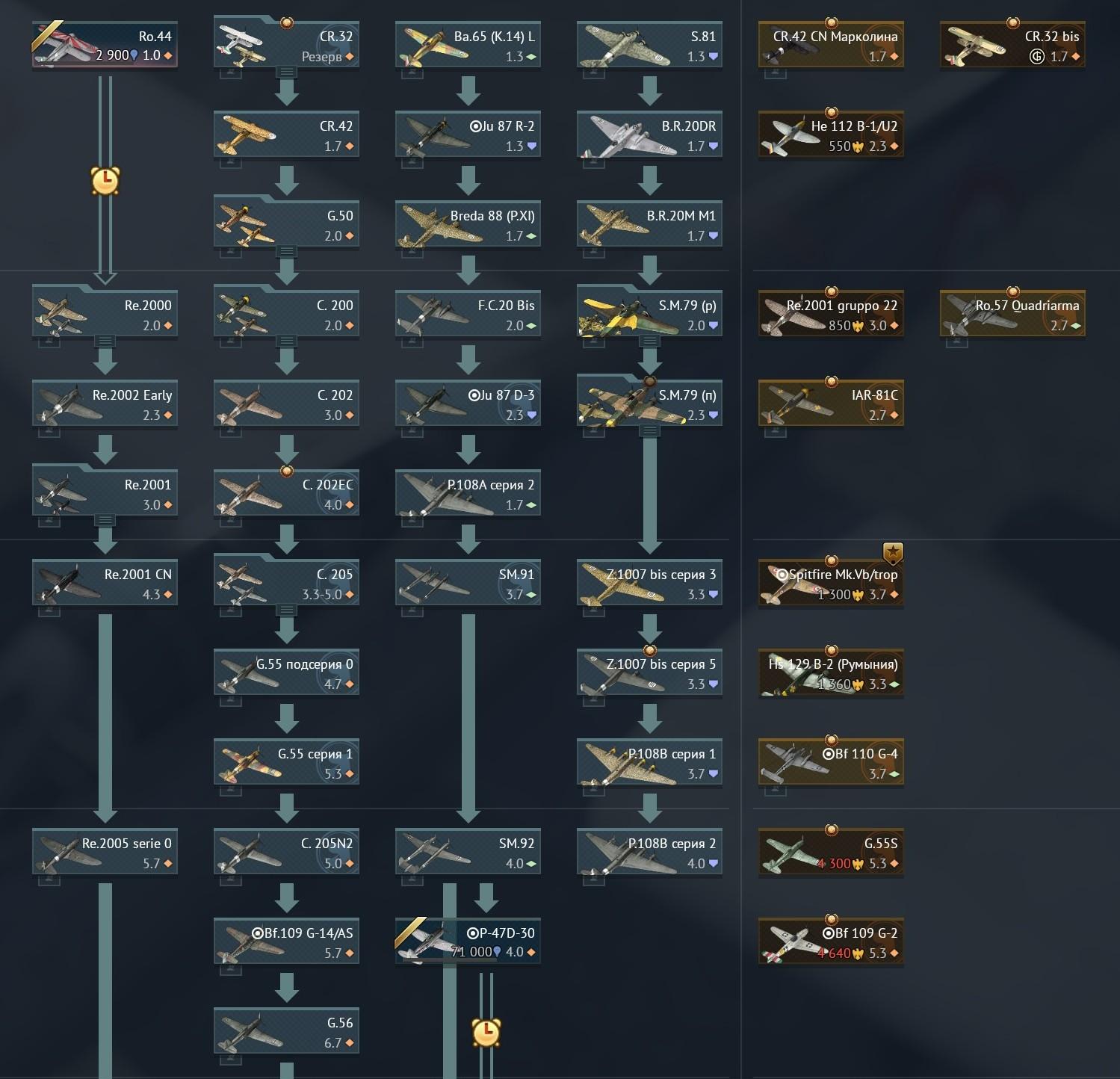 вар тандер немецкая ветка авиации