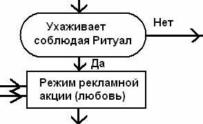 Участок алгоритма врожденного