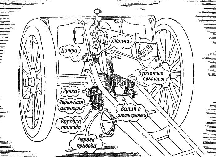 Работа подъемным механизмом